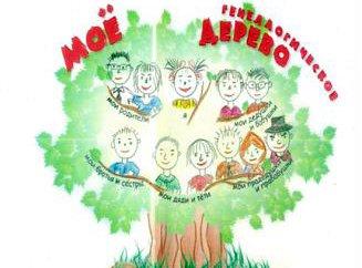 25+ лучших идей на тему «Семейное Дерево в Pinterest» | Семейное дерево картины, Семейное дерево стена и Семейное дерево искусство